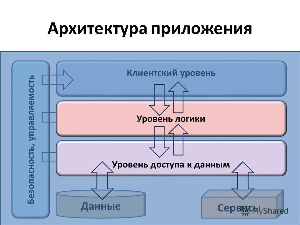 Архитектура приложения Клиентский уровень Уровень логики Данные Сервисы Безопасность, управляемость Уровень логики Уровень доступа к данным