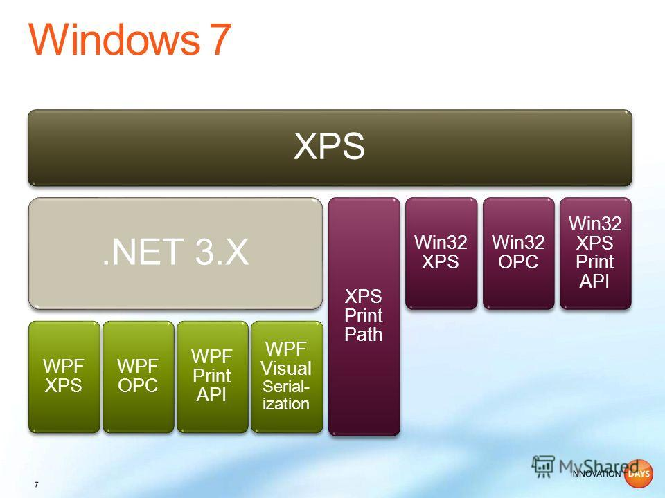 XPS.NET 3.X WPF XPS WPF OPC WPF Print API WPF Visual Serial- ization XPS Print Path Win32 XPS Win32 OPC Win32 XPS Print API