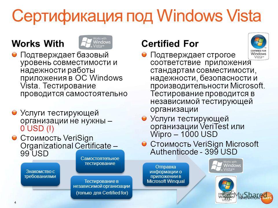 Works WithCertified For Знакомство с требованиями Самостоятельное тестирование Тестирование в независимой организации (только для Certified for) Отправка информации о приложении в Microsoft Winqual Подтверждает базовый уровень совместимости и надежно