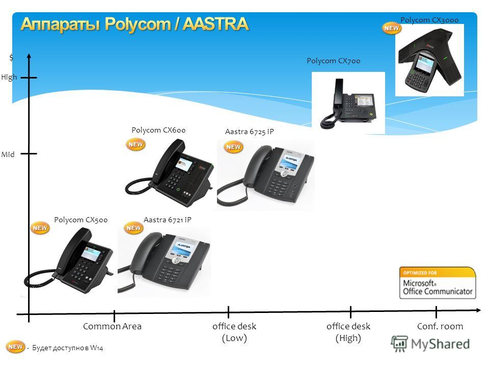 $ office desk (Low) Polycom CX700 Aastra 6725 iP Polycom CX600 Polycom CX500 High Mid Aastra 6721 iP Polycom CX3000 - Будет доступно в W14 office desk (High) Common AreaConf. room