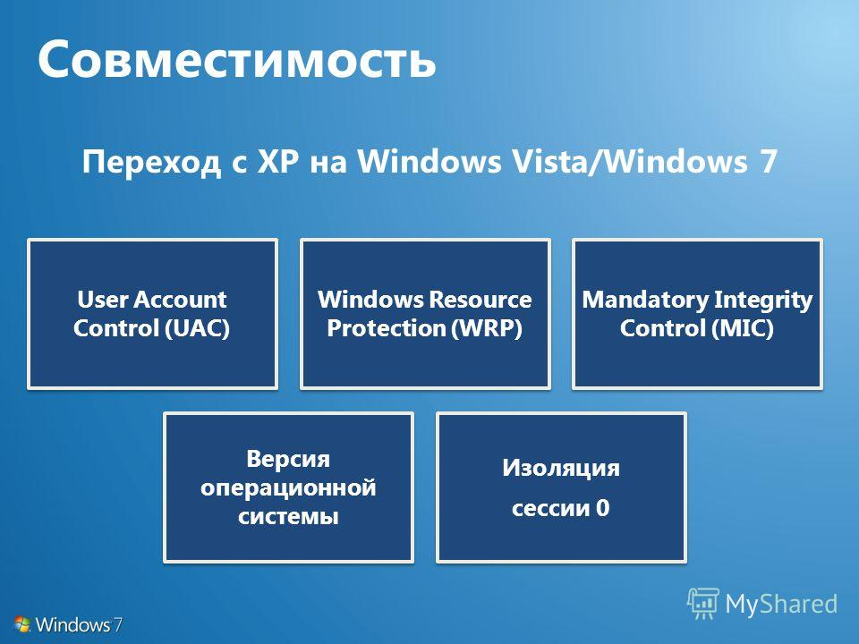 User Account Control (UAC) Windows Resource Protection (WRP) Mandatory Integrity Control (MIC) Версия операционной системы Изоляция сессии 0 Переход с XP на Windows Vista/Windows 7