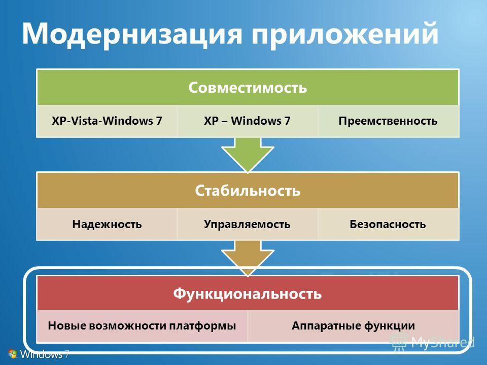 Функциональность Новые возможности платформыАппаратные функции Стабильность НадежностьУправляемостьБезопасность Совместимость XP-Vista-Windows 7XP – Windows 7Преемственность