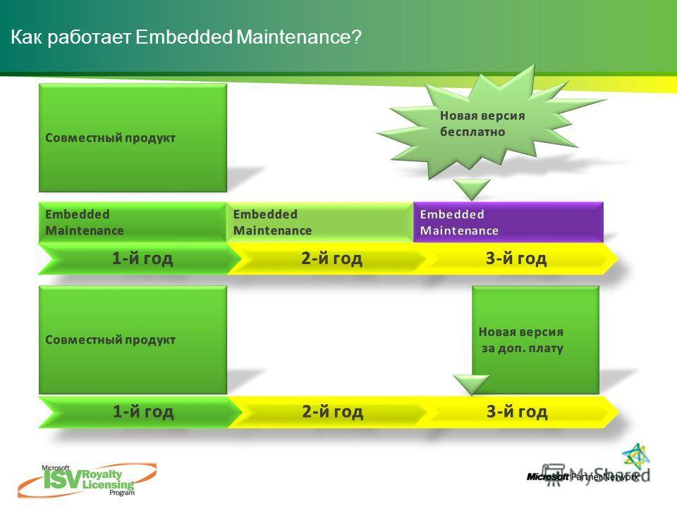 Как работает Embedded Maintenance?