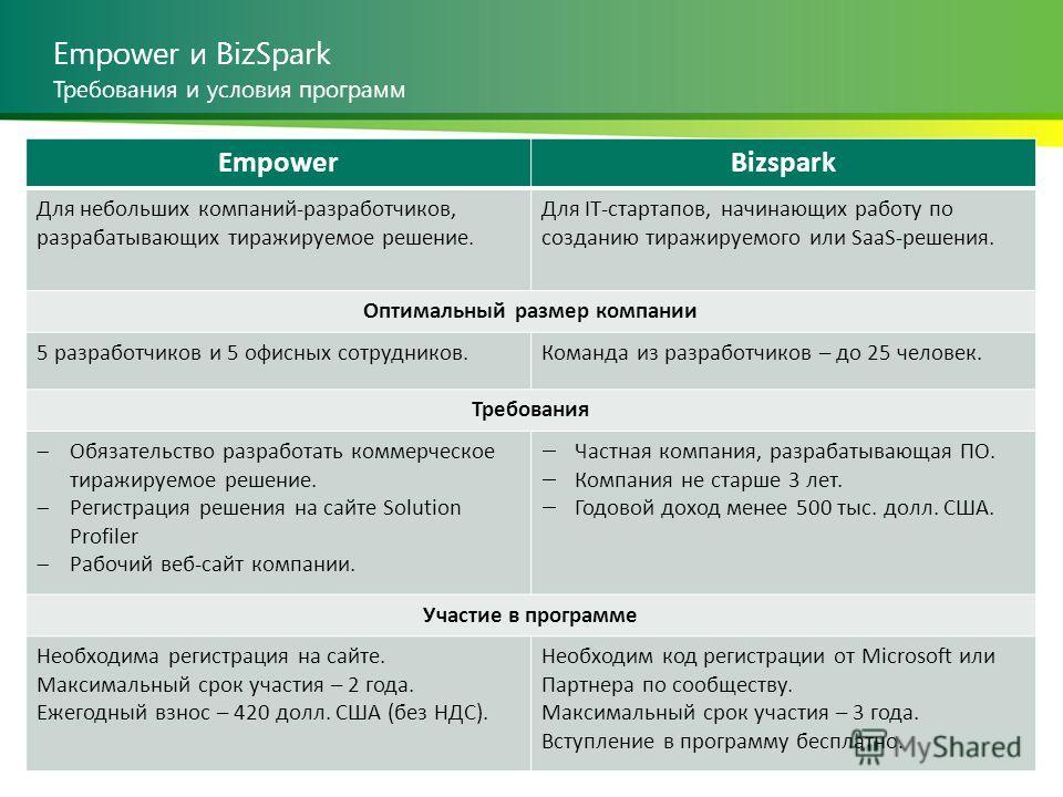 Empower и BizSpark EmpowerBizspark Для небольших компаний-разработчиков, разрабатывающих тиражируемое решение. Для IT-стартапов, начинающих работу по созданию тиражируемого или SaaS-решения. Оптимальный размер компании 5 разработчиков и 5 офисных сот