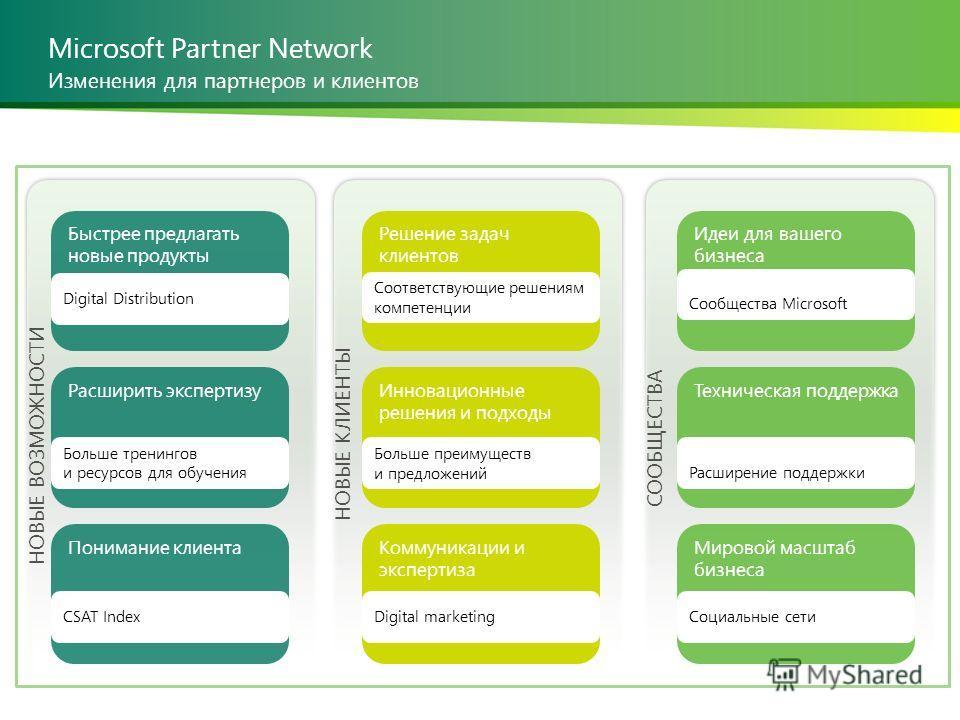 Microsoft Partner Network INSERT PRESENTATION TITLE 8 | Изменения для партнеров и клиентов Быстрее предлагать новые продукты Digital Distribution Расширить экспертизу Больше тренингов и ресурсов для обучения Понимание клиента CSAT Index Решение задач