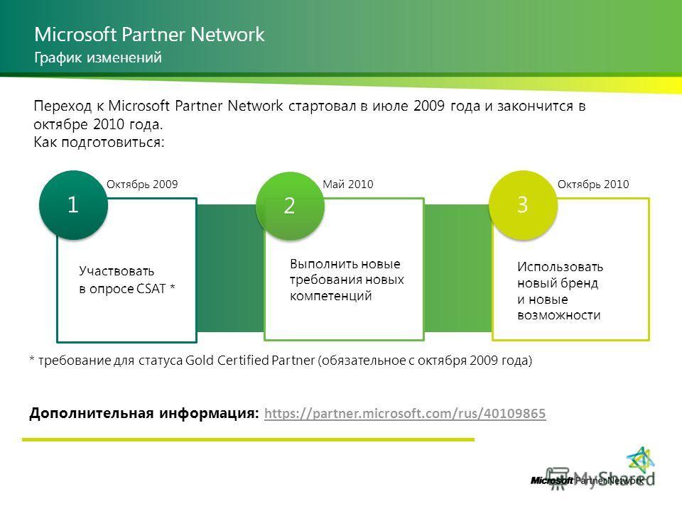 Microsoft Partner Network График изменений Переход к Microsoft Partner Network стартовал в июле 2009 года и закончится в октябре 2010 года. Как подготовиться: * требование для статуса Gold Certified Partner (обязательное с октября 2009 года) Дополнит