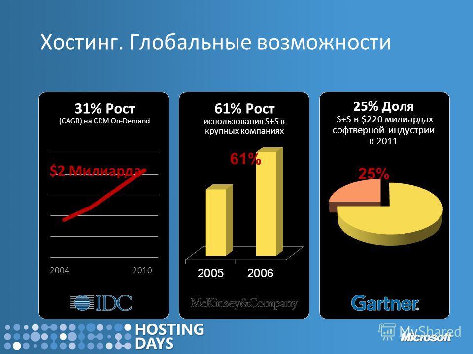 31% Рост 31% Рост (CAGR) на CRM On-Demand 61% Рост 61% Рост использования S+S в крупных компаниях 25% Доля 25% Доля S+S в $220 милиардах софтверной индустрии к 2011 $2 Милиарда 20042010 61% 25% Хостинг. Глобальные возможности
