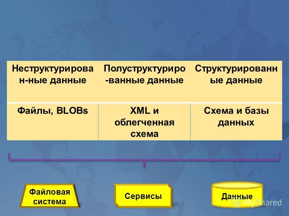 Данные Сервисы Файловая система