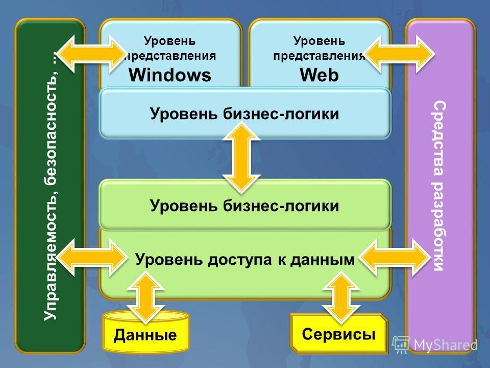 Уровень представления Web Управляемость, безопасность,... Уровень представления Windows Средства разработки Уровень бизнес-логики Уровень доступа к данным Данные Сервисы Уровень бизнес-логики