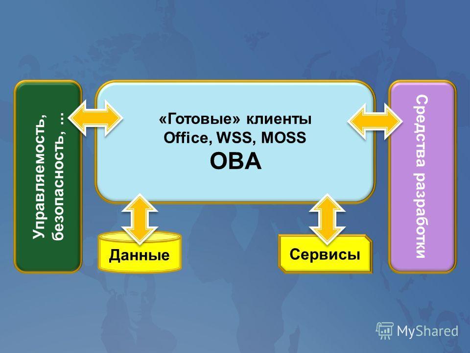 Управляемость, безопасность,... «Готовые» клиенты Office, WSS, MOSS OBA Средства разработки Данные Сервисы