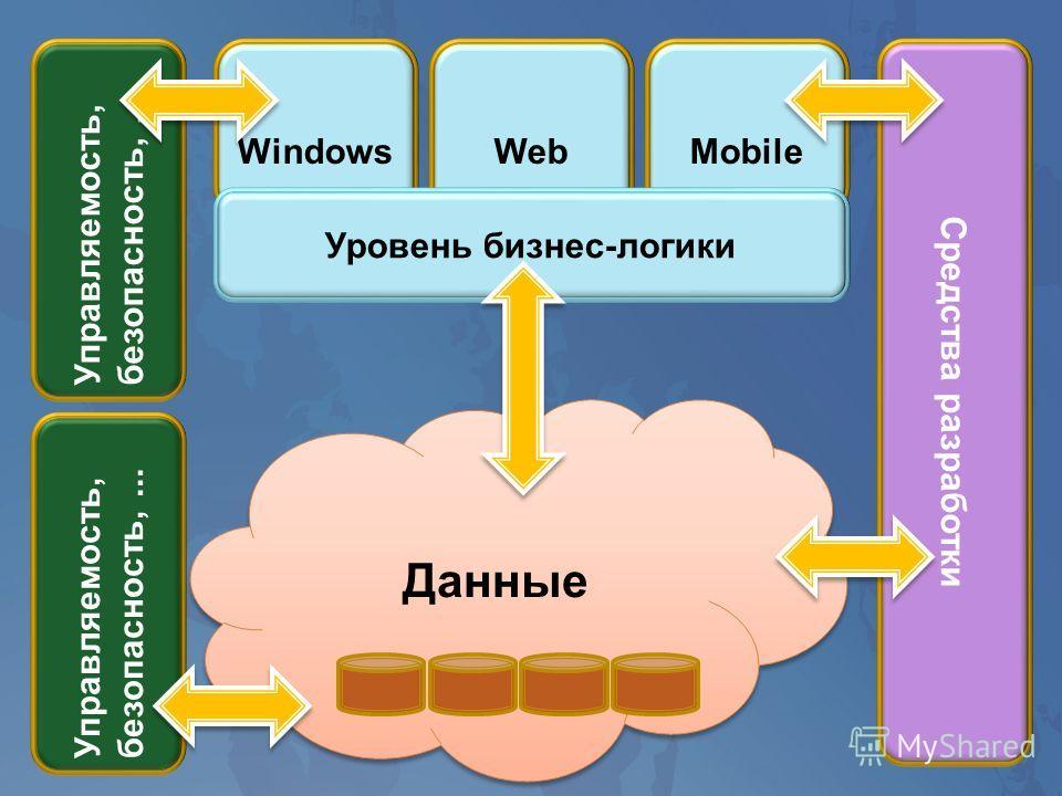 WebMobile Управляемость, безопасность,... Windows Средства разработки Уровень бизнес-логики Данные Управляемость, безопасность,...