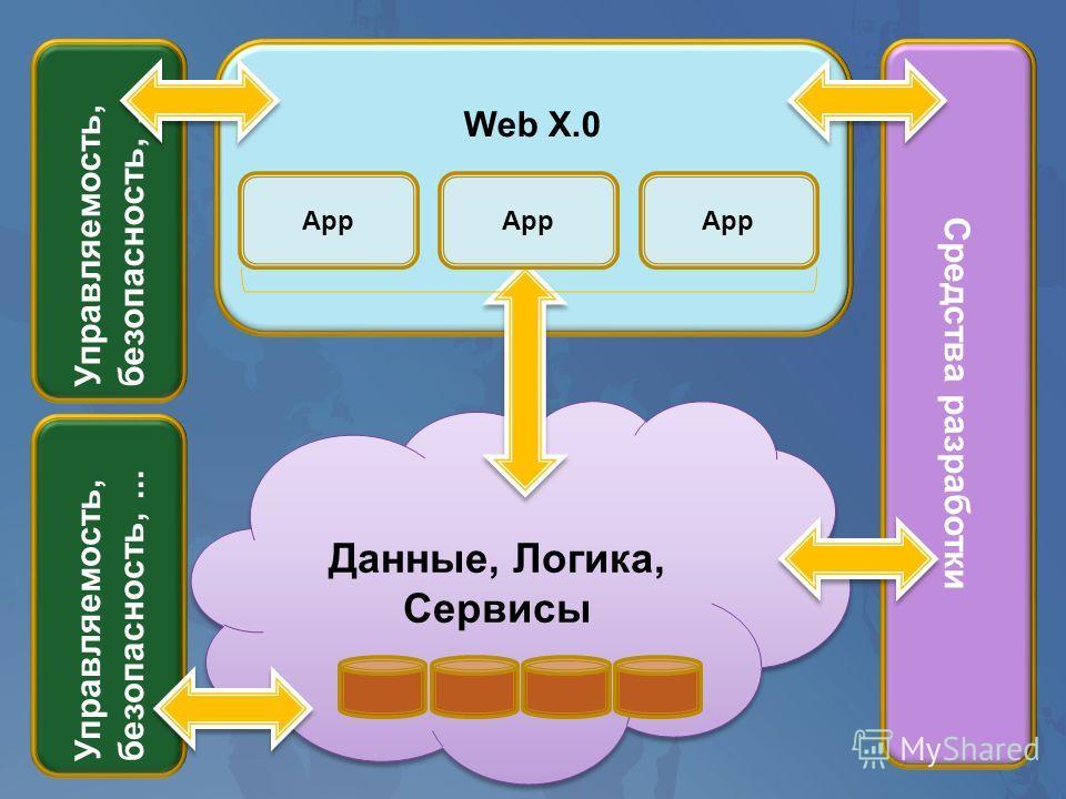 Web Х.0 Управляемость, безопасность,... Средства разработки Данные, Логика, Сервисы Управляемость, безопасность,... App