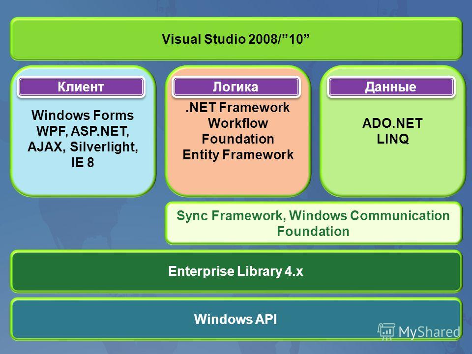 Windows Forms WPF, ASP.NET, AJAX, Silverlight, IE 8.NET Framework Workflow Foundation Entity Framework ADO.NET LINQ Sync Framework, Windows Communication Foundation Enterprise Library 4.x Windows API Visual Studio 2008/10 Клиент Логика Данные