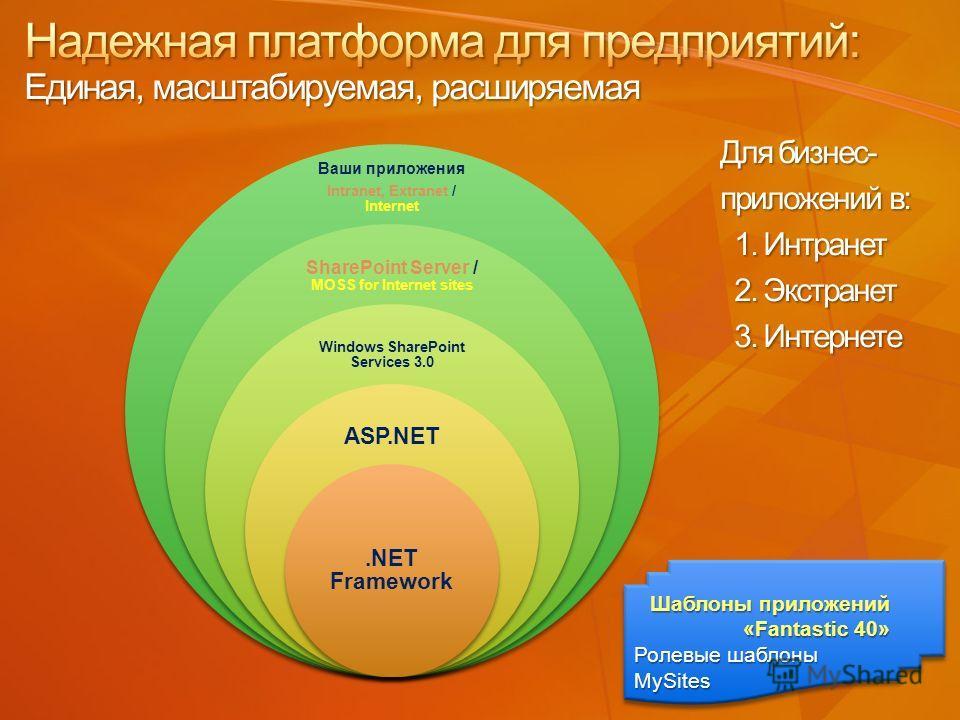 Ваши приложения Intranet, Extranet / Internet SharePoint Server / MOSS for Internet sites Windows SharePoint Services 3.0 ASP.NET.NET Framework Шаблоны приложений «Fantastic 40» Ролевые шаблоны MySites Шаблоны приложений «Fantastic 40» Ролевые шаблон