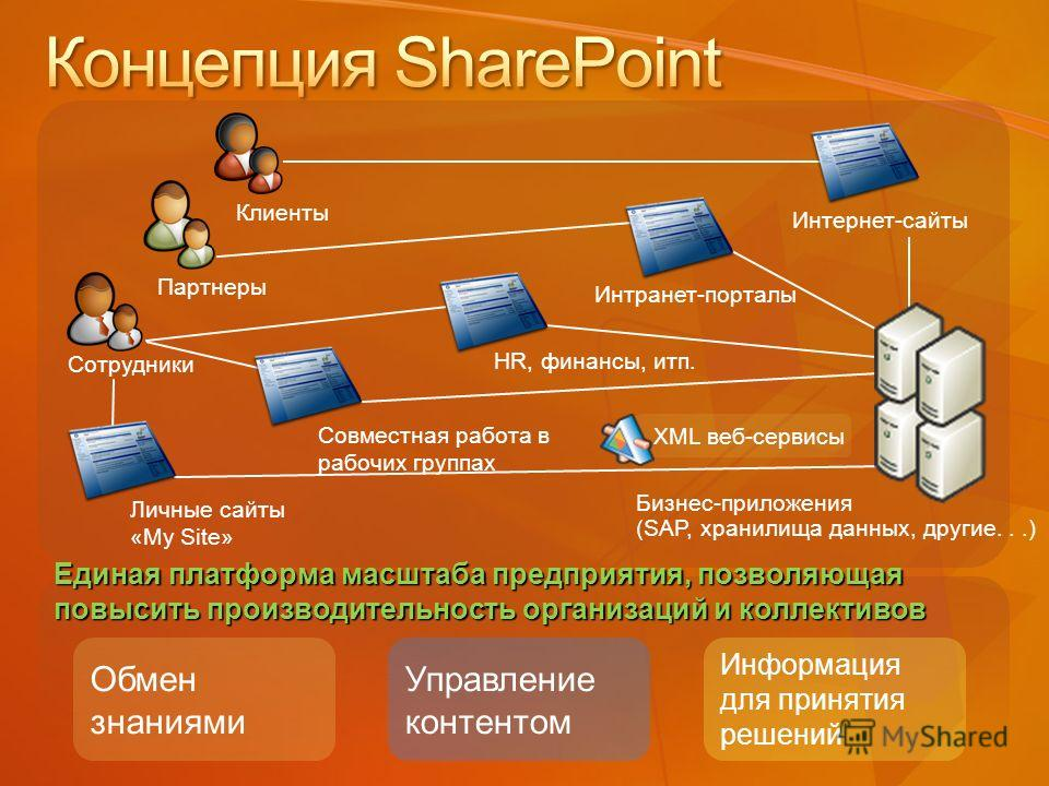 Сотрудники Клиенты Партнеры Обмен знаниями Управление контентом Информация для принятия решений Единая платформа масштаба предприятия, позволяющая повысить производительность организаций и коллективов XML веб-сервисы HR, финансы, итп. Совместная рабо