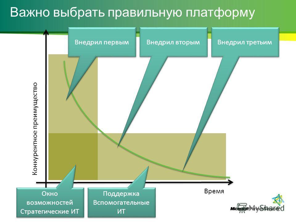 Важно выбрать правильную платформу Время Конкурентное преимущество Внедрил первым Внедрил вторым Внедрил третьим Окно возможностей Стратегические ИТ Окно возможностей Стратегические ИТ Поддержка Вспомогательные ИТ Поддержка Вспомогательные ИТ