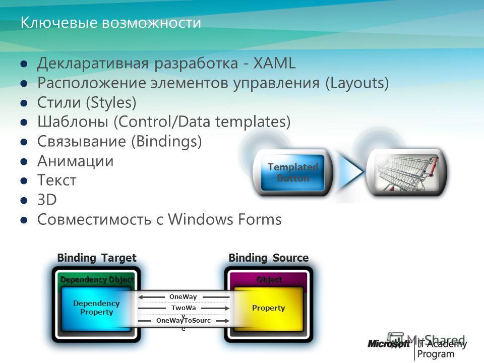 Web дизайн Интера- ктивный дизайн Графиче- ский дизайн Управление медиа