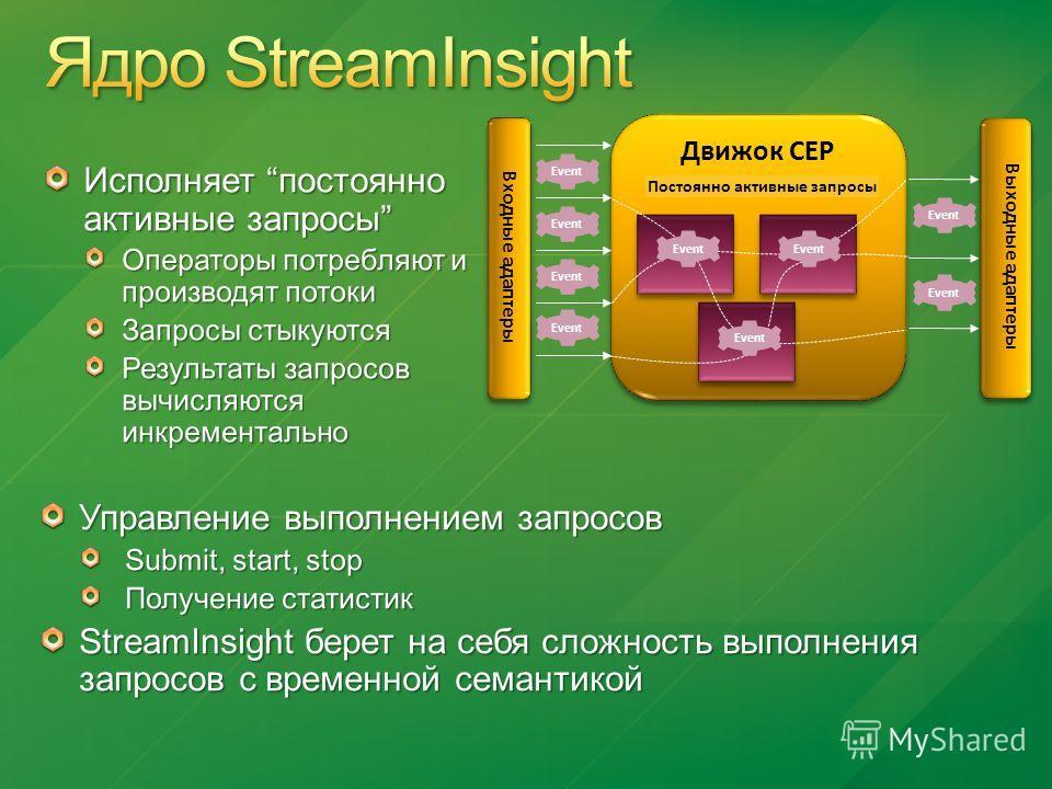 Движок CEP Выходные адаптеры Входные адаптеры Event Постоянно активные запросы Event