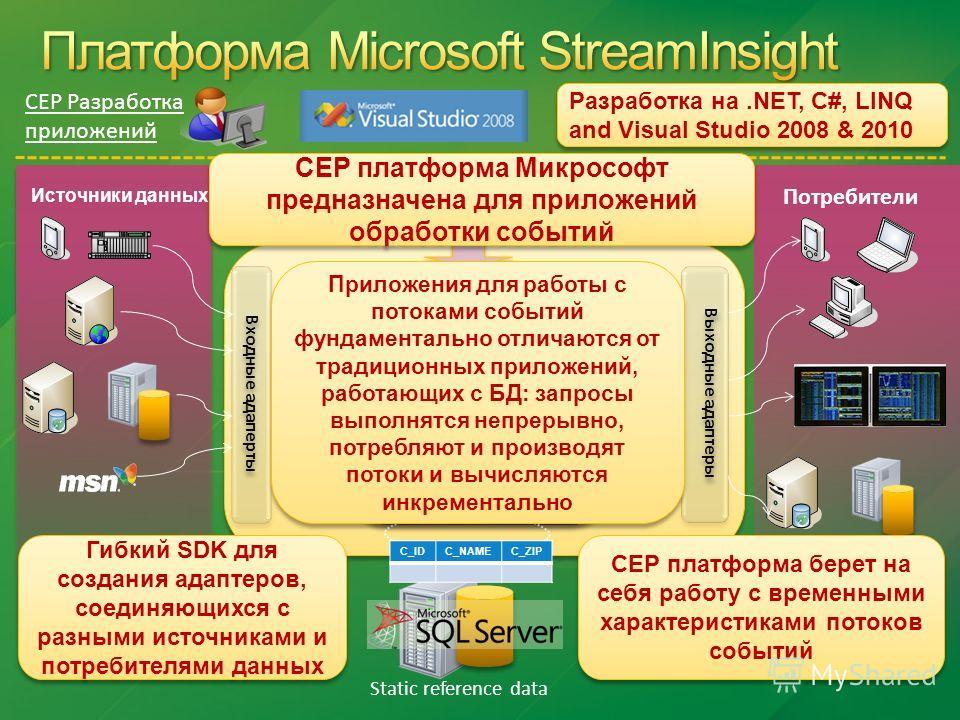 CEP Engine Выходные адаптеры Входные адаперты Event Standing Queries Источники данных Потребители Event C_IDC_NAMEC_ZIP Event Static reference data CEP Разработка приложений Разработка на.NET, C#, LINQ and Visual Studio 2008 & 2010 CEP платформа Микр