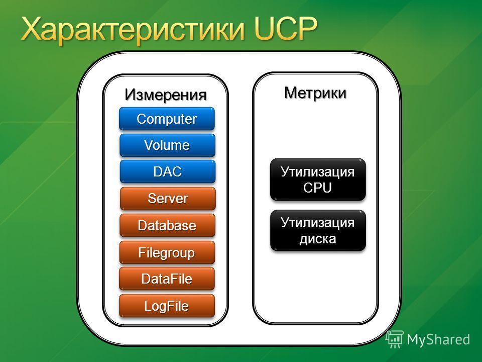 Измерения Метрики ComputerComputer VolumeVolume DACDAC ServerServer DatabaseDatabase FilegroupFilegroup DataFileDataFile LogFileLogFile Утилизация CPU Утилизация диска