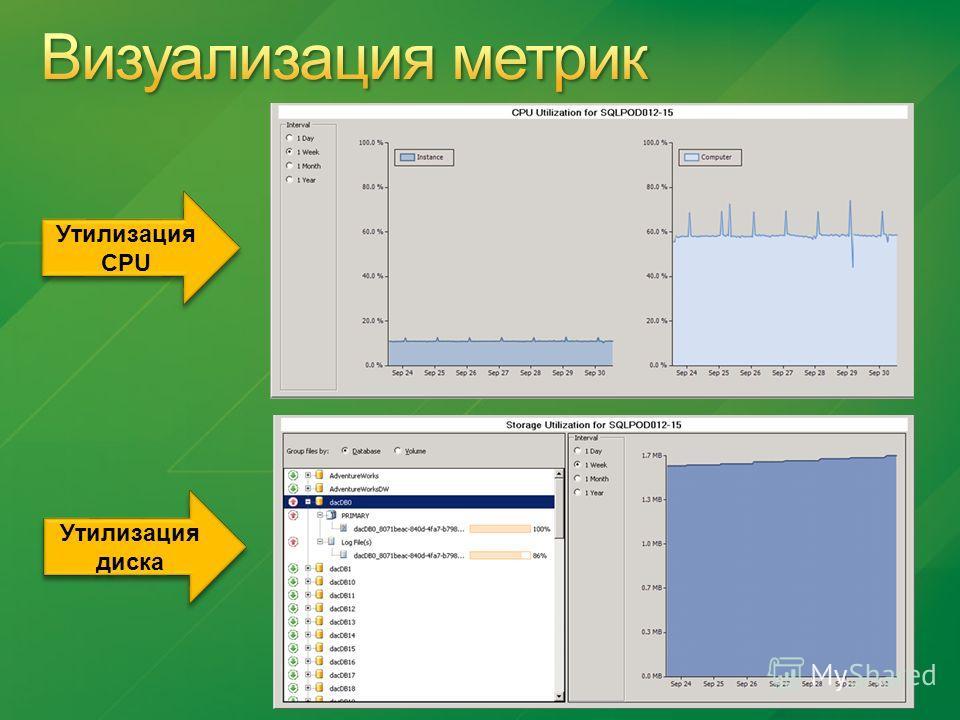 Утилизация CPU Утилизация диска