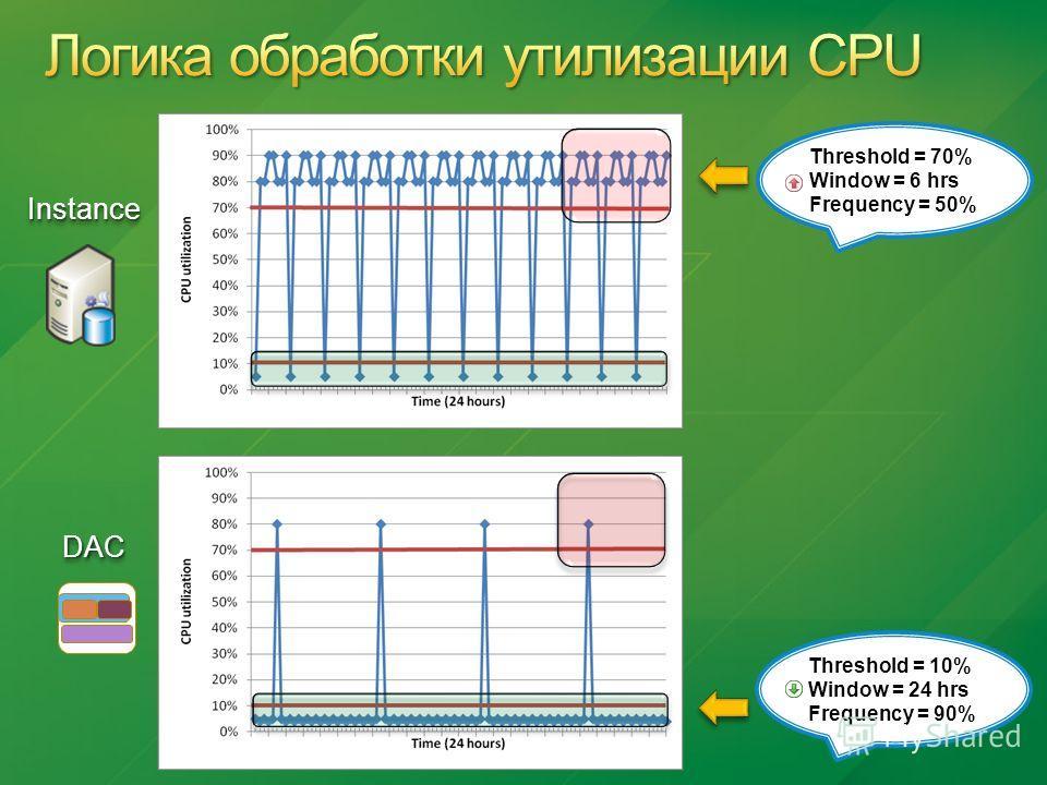 InstanceInstance DACDAC Threshold = 70% Window = 6 hrs Frequency = 50% Threshold = 10% Window = 24 hrs Frequency = 90%