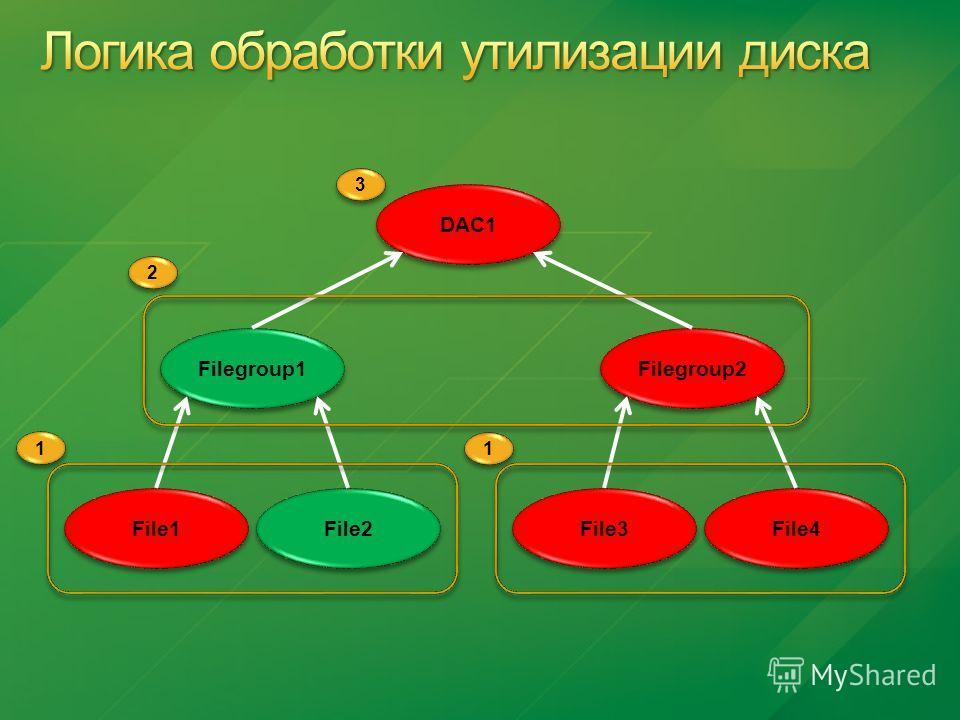 Filegroup1 Filegroup2 File1 File2 File3 File4 DAC1 1 1 1 1 2 2 3 3