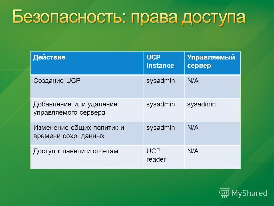 ДействиеUCP instance Управляемый сервер Создание UCPsysadminN/A Добавление или удаление управляемого сервера sysadmin Изменение общих политик и времени сохр. данных sysadminN/A Доступ к панели и отчётамUCP reader N/A