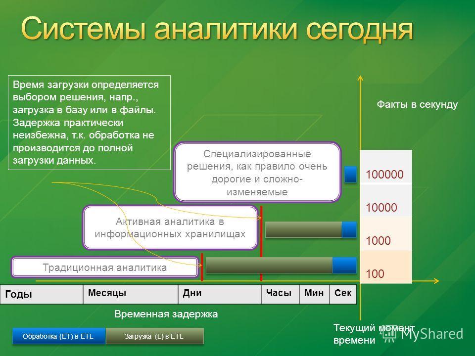 Традиционная аналитика Активная аналитика в информационных хранилищах Текущий момент времени Временная задержка 100000 10000 1000 100 Специализированные решения, как правило очень дорогие и сложно- изменяемые Факты в секунду Загрузка (L) в ETL Обрабо