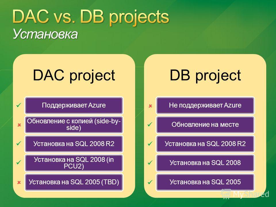DAC project Поддерживает Azure Обновление с копией (side-by- side) Установка на SQL 2008 R2 Установка на SQL 2008 (in PCU2) Установка на SQL 2005 (TBD) DB project Не поддерживает AzureОбновление на местеУстановка на SQL 2008 R2Установка на SQL 2008Ус