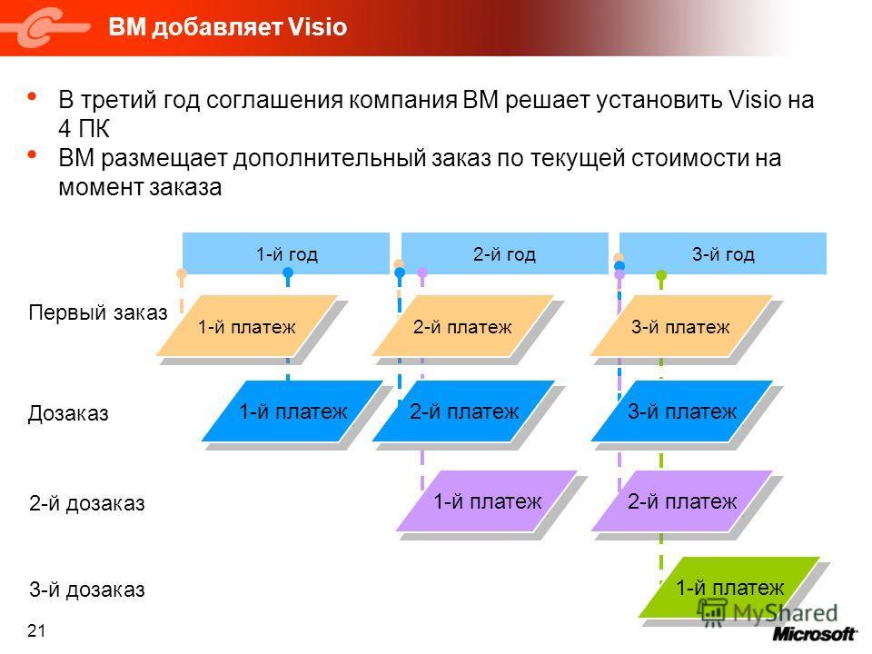 21 3-й год2-й год ВМ добавляет Visio В третий год соглашения компания ВМ решает установить Visio на 4 ПК ВМ размещает дополнительный заказ по текущей стоимости на момент заказа 1-й платеж 1-й год Первый заказ 2-й платеж Дозаказ 1-й платеж 2-й платеж