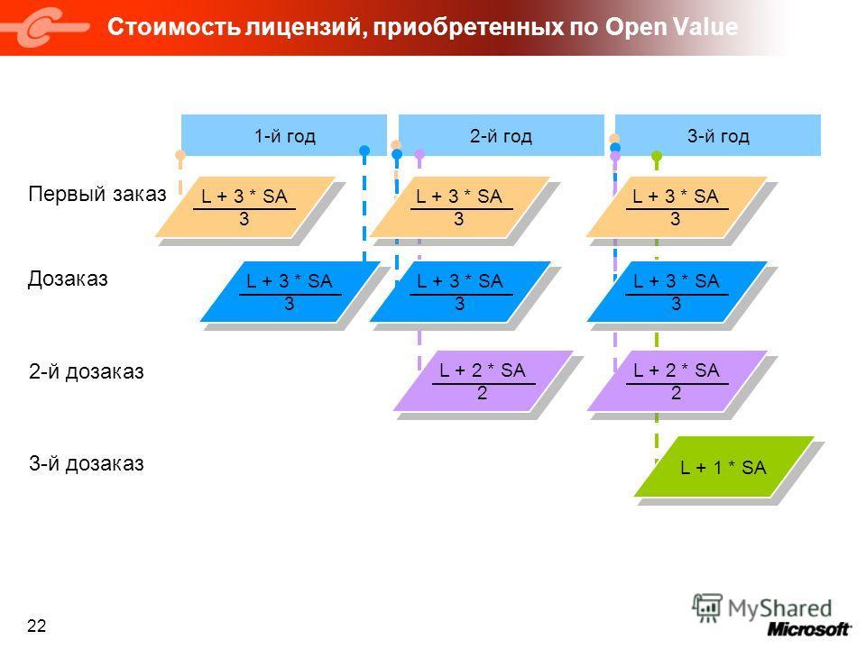 22 Стоимость лицензий, приобретенных по Open Value 3-й год2-й год L + 3 * SA 3 1-й год Первый заказ L + 3 * SA 3 Дозаказ L + 3 * SA 3 L + 2 * SA 2 L + 2 * SA 2 L + 2 * SA 2 2-й дозаказ L + 3 * SA 3 L + 1 * SA 3-й дозаказ