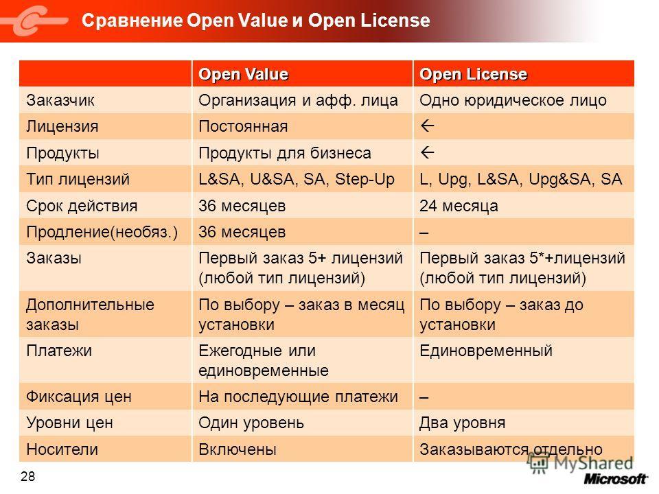 28 Сравнение Open Value и Open License Open Value Open License ЗаказчикОрганизация и афф. лицаОдно юридическое лицо ЛицензияПостоянная ПродуктыПродукты для бизнеса Тип лицензийL&SA, U&SA, SA, Step-UpL, Upg, L&SA, Upg&SA, SA Срок действия36 месяцев24