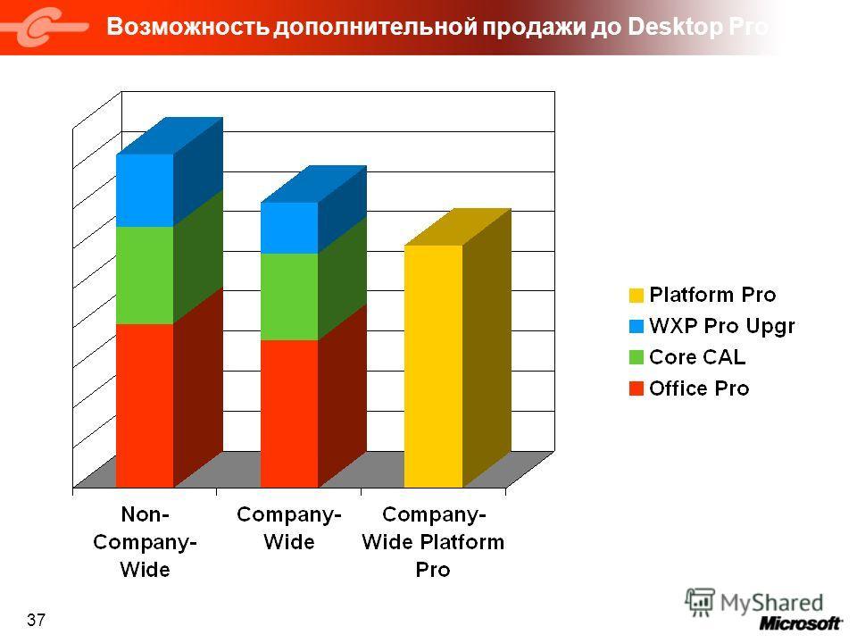 37 Возможность дополнительной продажи до Desktop Pro