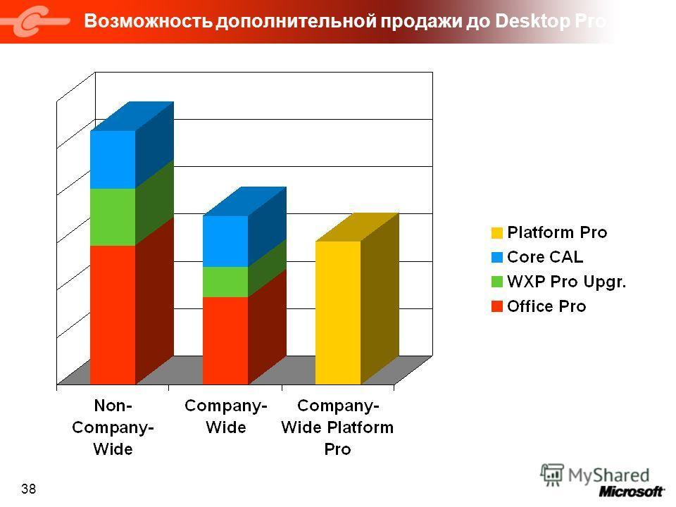 38 Возможность дополнительной продажи до Desktop Pro