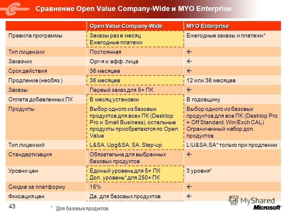 43 Сравнение Open Value Company-Wide и MYO Enterprise Open Value Company-Wide MYO Enterprise Правила программыЗаказы раз в месяц Ежегодные платежи Ежегодные заказы и платежи* Тип лицензииПостоянная ЗаказчикОрг-я и афф. лица Срок действия36 месяцев Пр