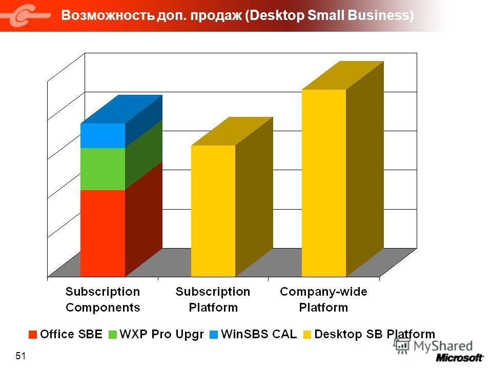 51 Возможность доп. продаж (Desktop Small Business)
