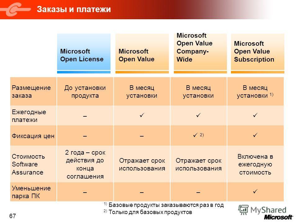 67 Заказы и платежи Microsoft Open License Microsoft Open Value Microsoft Open Value Company- Wide Microsoft Open Value Subscription Размещение заказа До установки продукта В месяц установки В месяц установки 1) Ежегодные платежи – Фиксация цен–– 2)