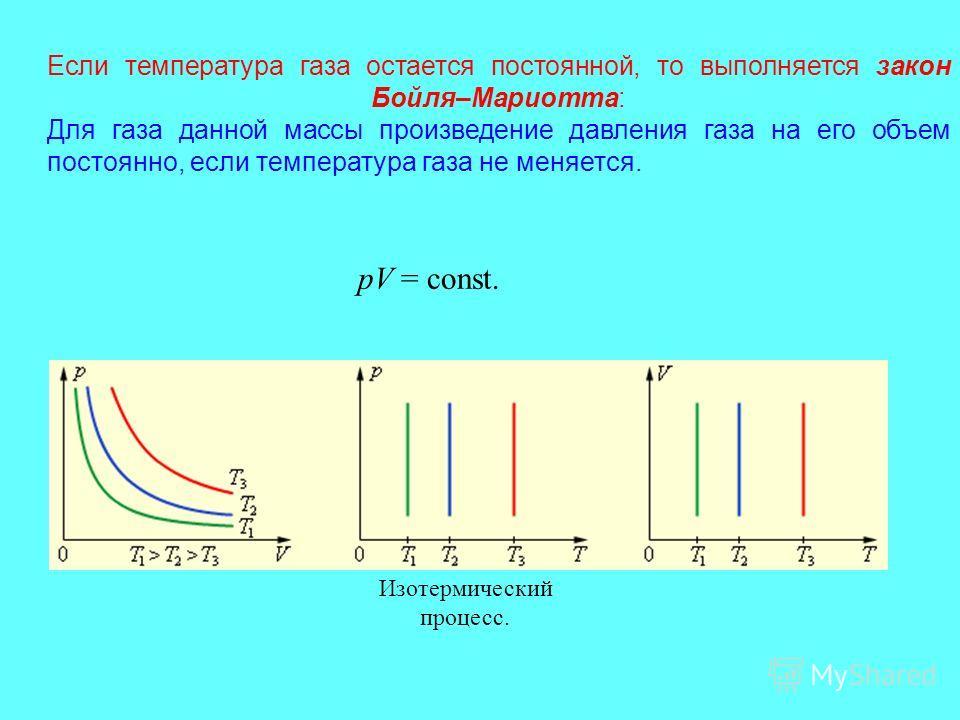 ГАЗОВЫЕ ЗАКОНЫ Количественные зависимости между двумя параметрами газа при фиксированном значении третьего называют газовыми законами. T=const; Изотермический процесс. P=const; Изобарный процесс. V=const; Изохорный процесс.