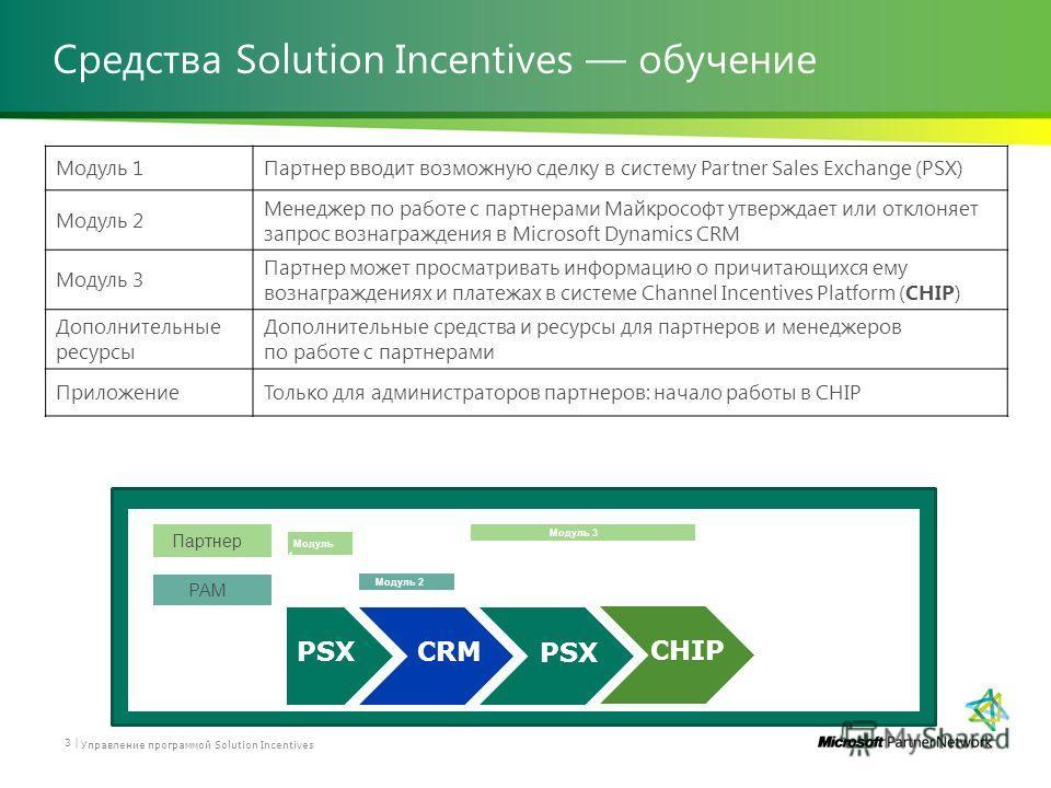 Средства Solution Incentives обучение 3 | Управление программой Solution Incentives Модуль 1Партнер вводит возможную сделку в систему Partner Sales Exchange (PSX) Модуль 2 Менеджер по работе с партнерами Майкрософт утверждает или отклоняет запрос воз