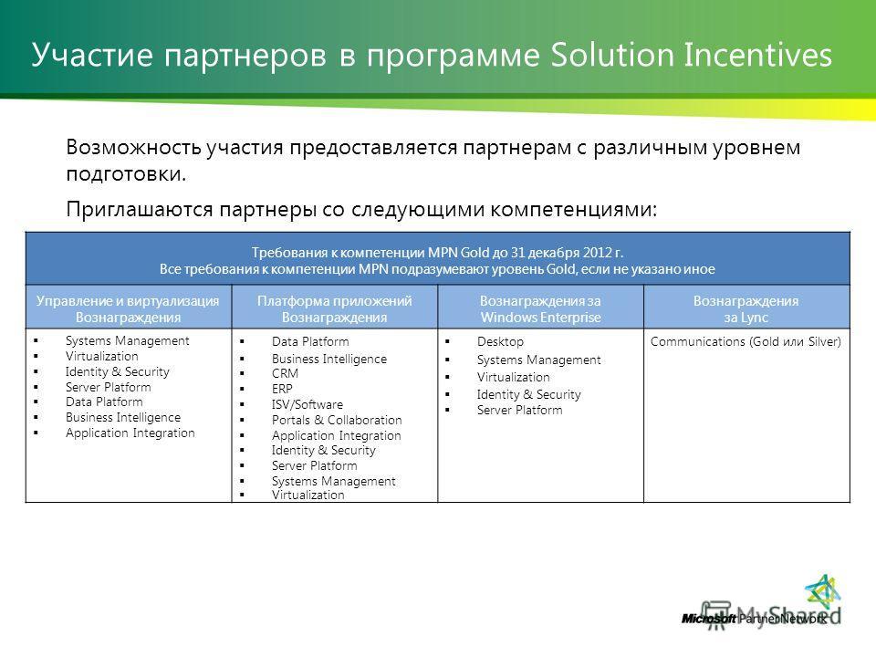 Участие партнеров в программе Solution Incentives Возможность участия предоставляется партнерам с различным уровнем подготовки. Приглашаются партнеры со следующими компетенциями: Требования к компетенции MPN Gold до 31 декабря 2012 г. Все требования
