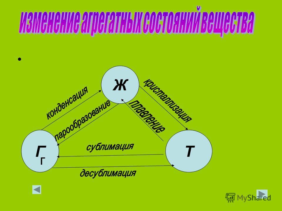 Молекулы расположены в строгом порядке. Расстояния между молекулами малы. Молекулы совершают колебательные движения около определенного положения Взаимодействия между молекулами сильные. Твердые тела сохраняют и форму и объем. Условия: температура ме