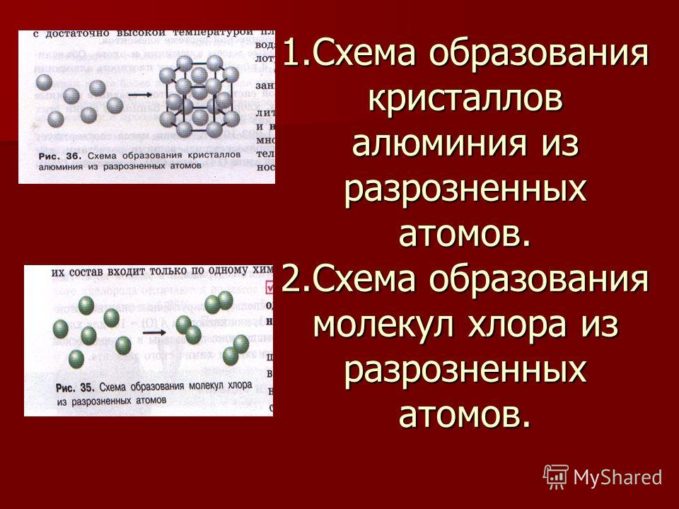 1.Схема образования кристаллов алюминия из разрозненных атомов. 2.Схема образования молекул хлора из разрозненных атомов.