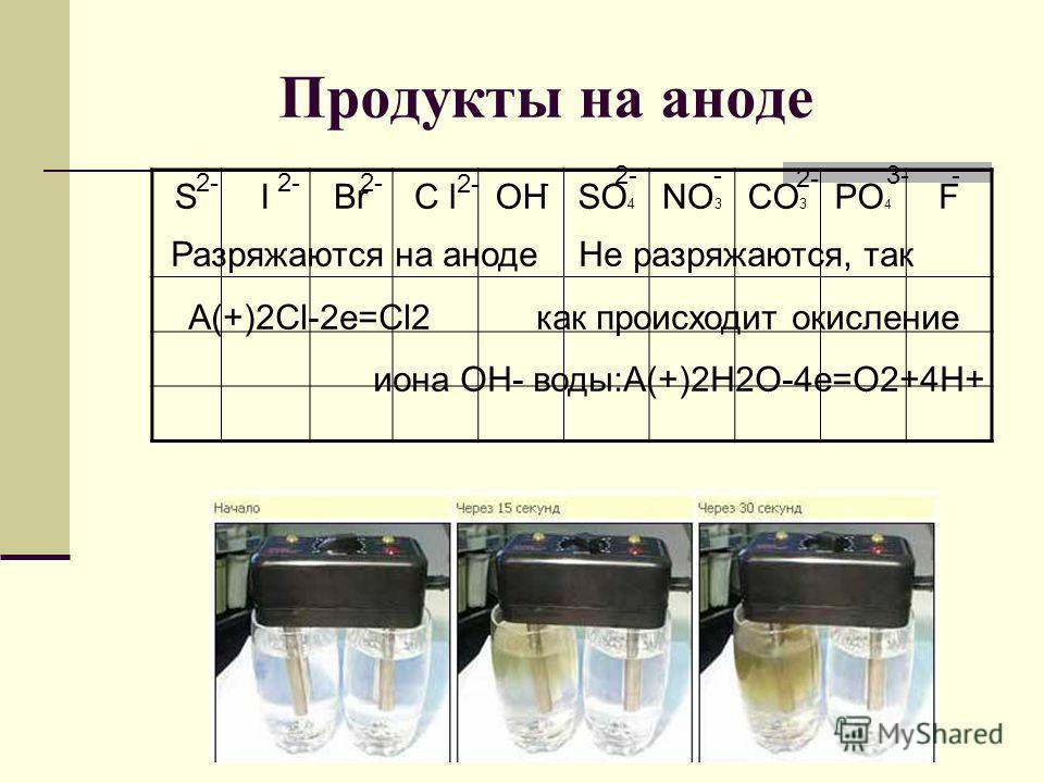 Продукты на аноде SIBrC lOHSO 4 NO 3 CO 3 PO 4 F 2- - 3- -- Разряжаются на анодe Не разряжаются, так A(+)2Cl-2e=Cl2 как происходит окисление иона ОН- воды:A(+)2H2O-4e=O2+4H+