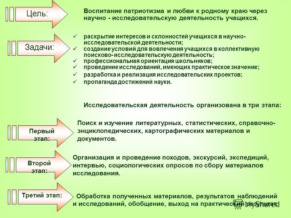 Задачи: Первый этап: Второй этап: Третий этап: Поиск и изучение литературных, статистических, справочно- энциклопедических, картографических материалов и документов. Организация и проведение походов, экскурсий, экспедиций, интервью, социологических о