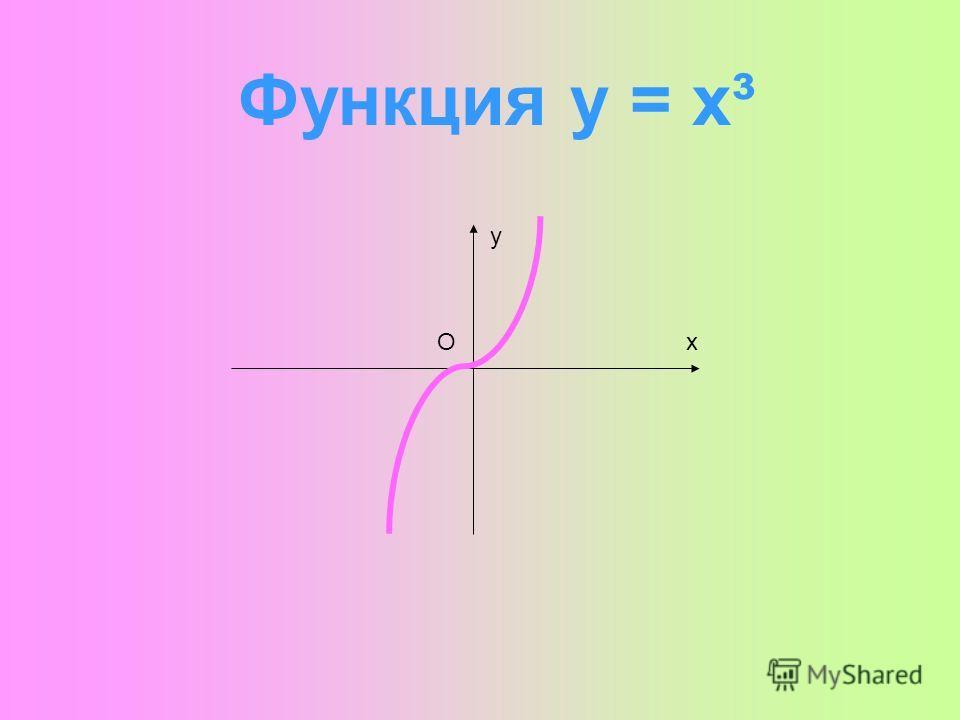 Функция у = х² х у О