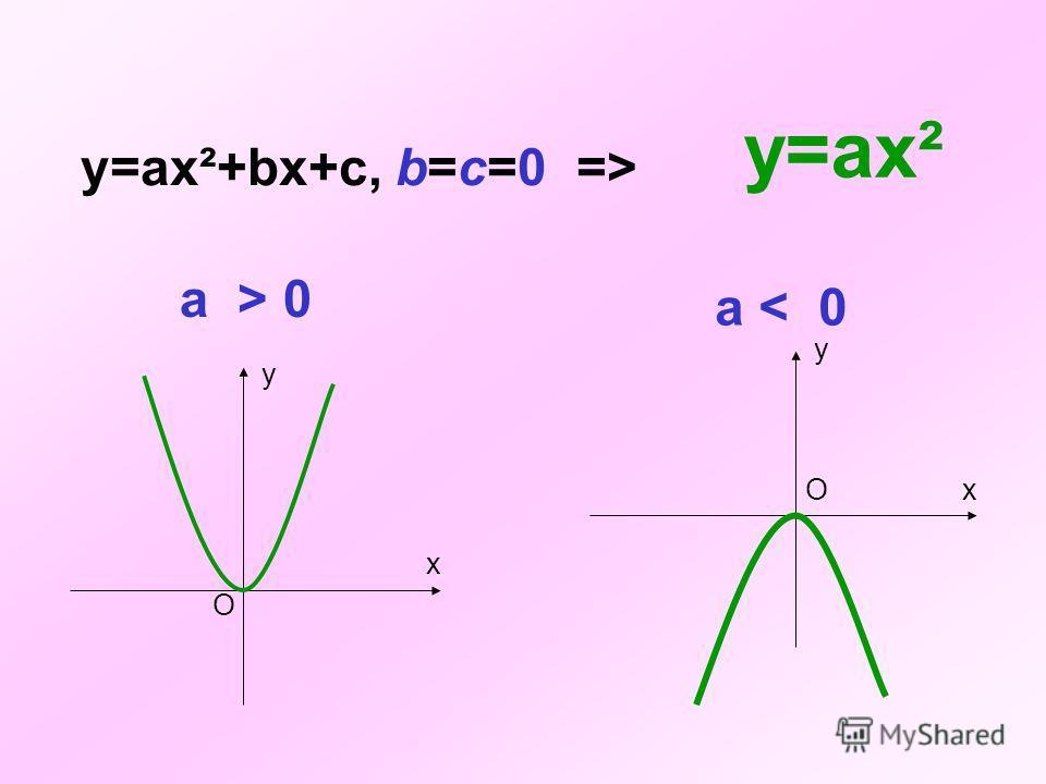 у = ах²+bх+с, где а,b и с – некоторые числа, причем а 0