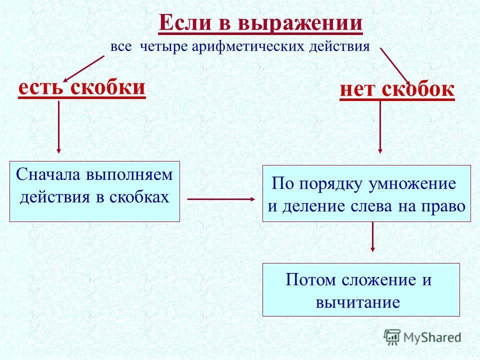Если в выражении все четыре арифметических действия Сначала выполняем действия в скобках По порядку умножение и деление слева на право Потом сложение и вычитание есть скобки нет скобок