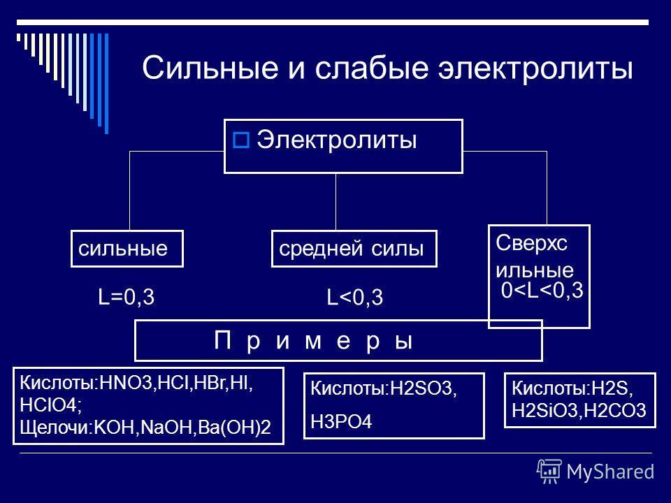 Сильные и слабые электролиты Электролиты сильныесредней силы Сверхс ильные L=0,3 L