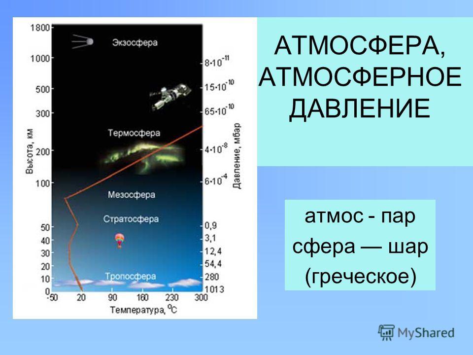 АТМОСФЕРА, АТМОСФЕРНОЕ ДАВЛЕНИЕ атмос - пар сфера шар (греческое)